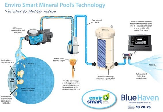 Mineral Pools VS Chlorine Pools