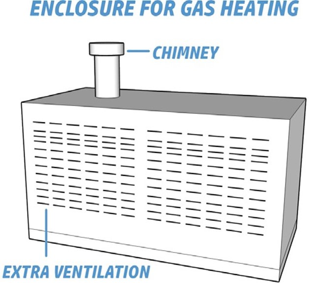 Enclosure for gas heating