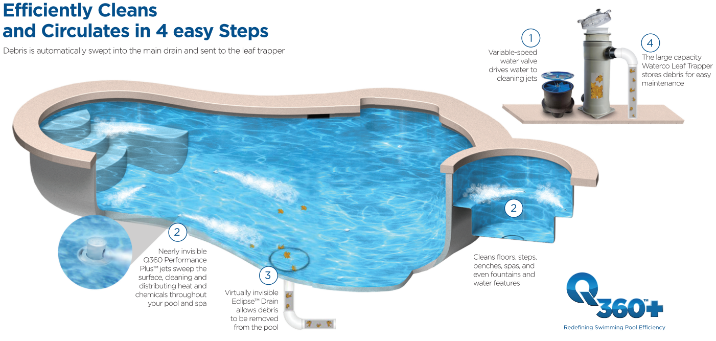 Q360 Pool cleaning System - Efficiently cleans and circulates in 4 easy steps